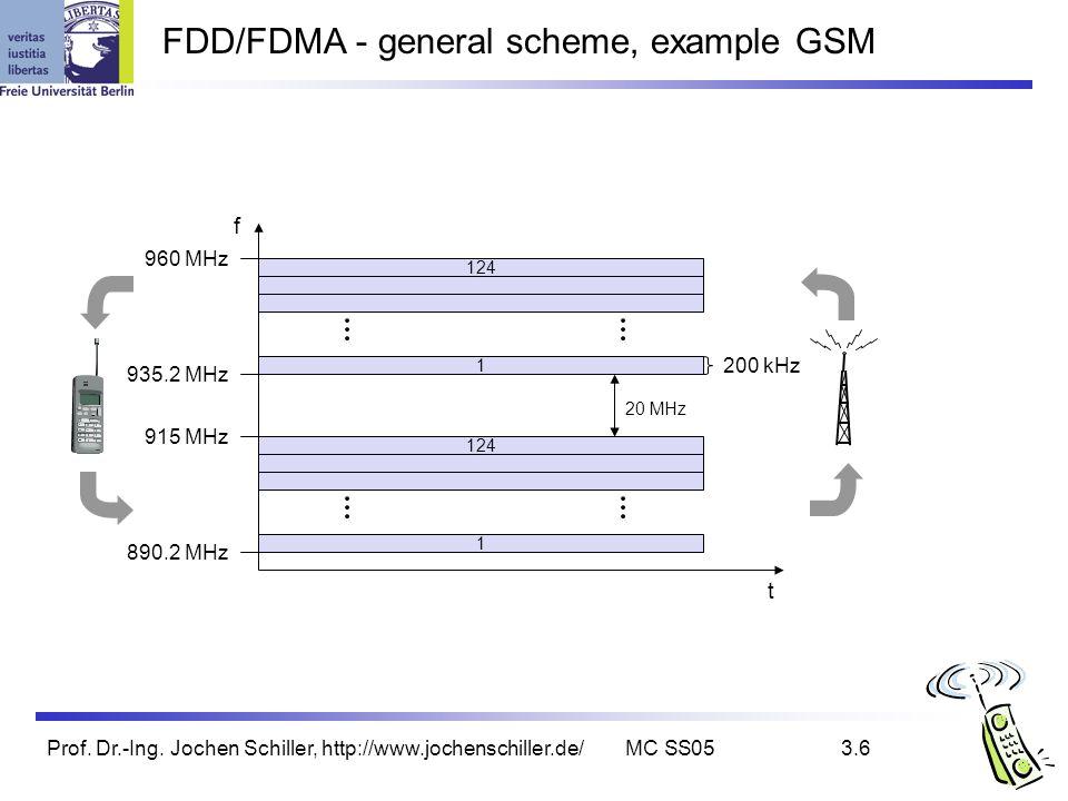 FDD/FDMA - general scheme, example GSM