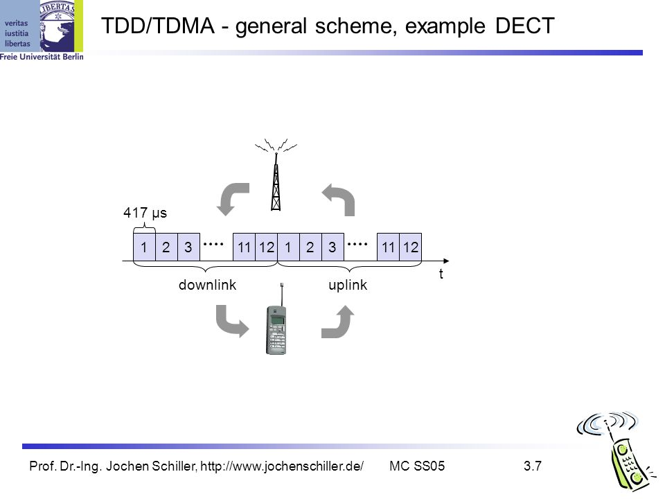 TDD/TDMA - general scheme, example DECT