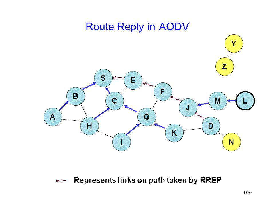 Route Reply in AODV Y Z S E F B C M L J A G H D K I N