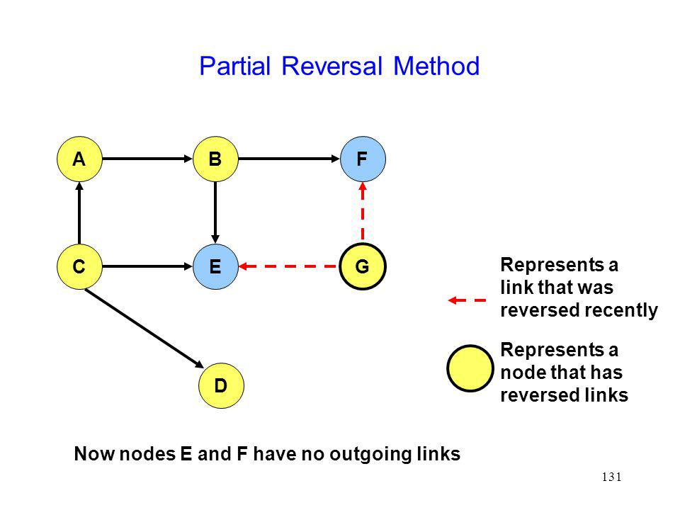 Partial Reversal Method