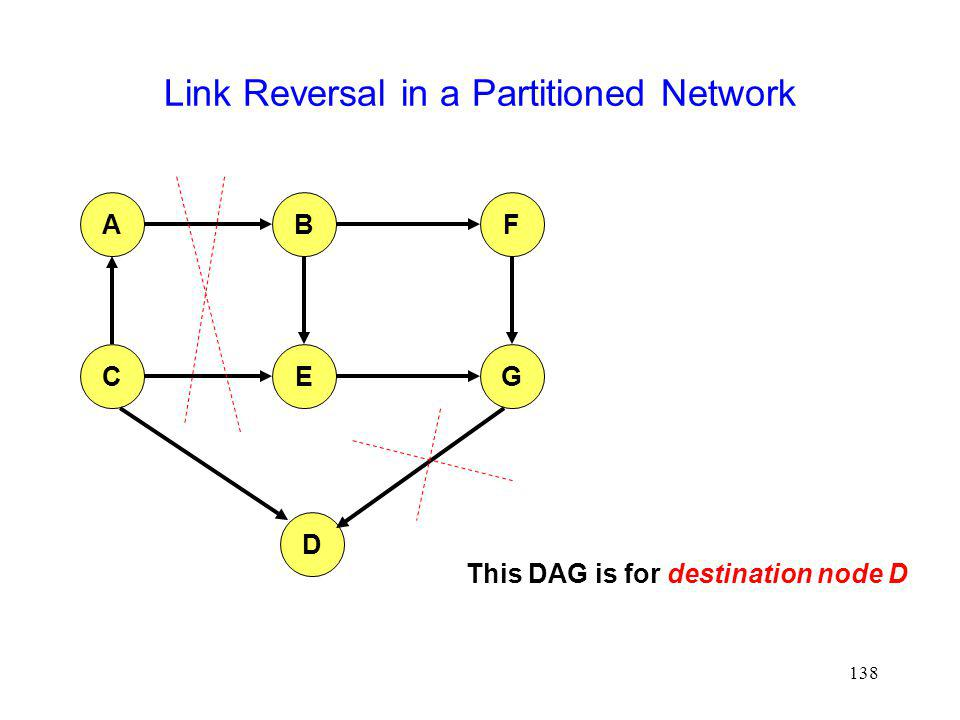 Link Reversal in a Partitioned Network