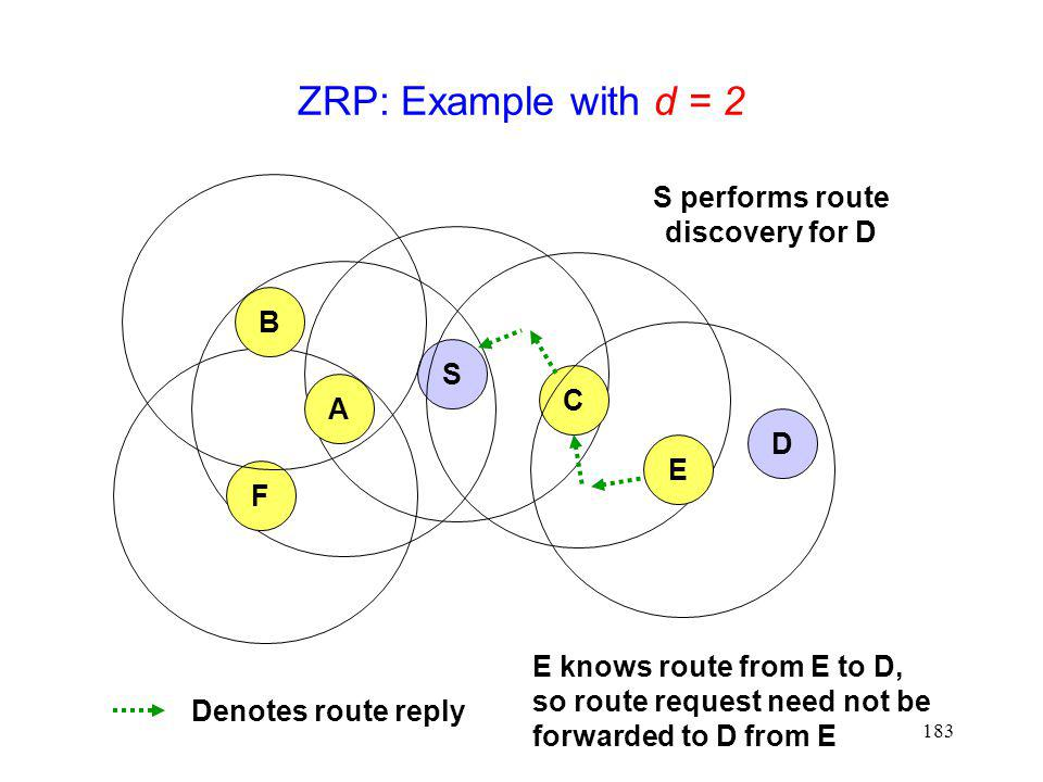 ZRP: Example with d = 2 S performs route discovery for D B S C A D E F