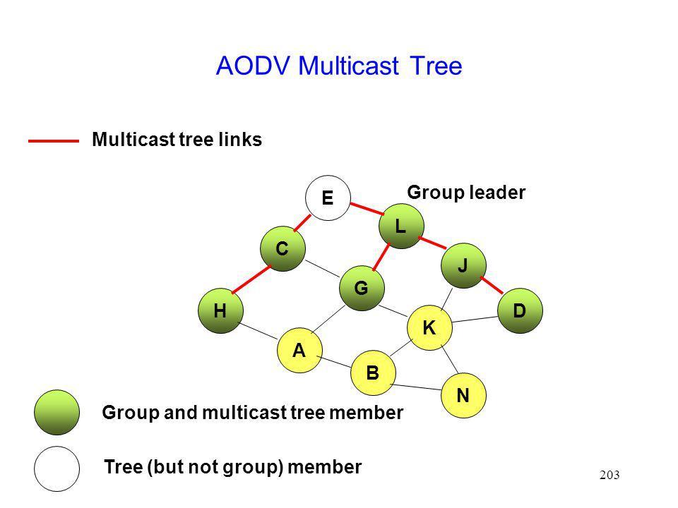 AODV Multicast Tree Multicast tree links E Group leader L C J G H D K