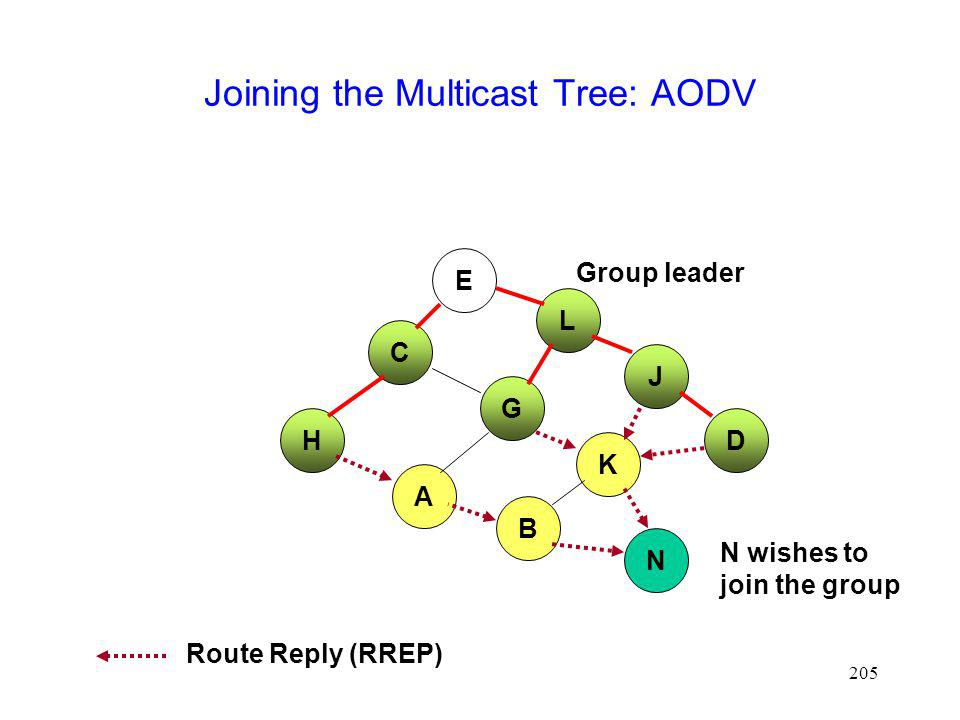 Joining the Multicast Tree: AODV