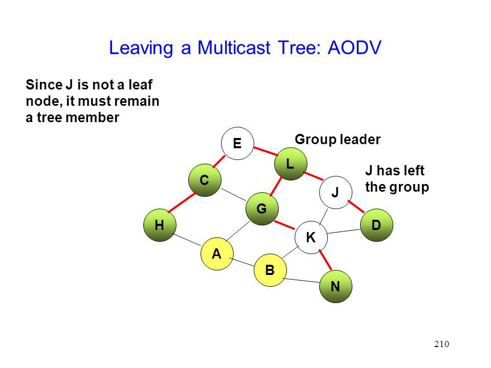 Leaving a Multicast Tree: AODV