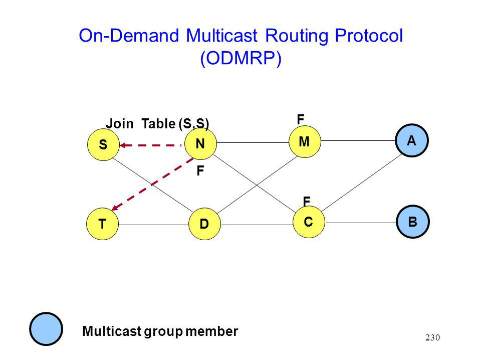 On-Demand Multicast Routing Protocol (ODMRP)