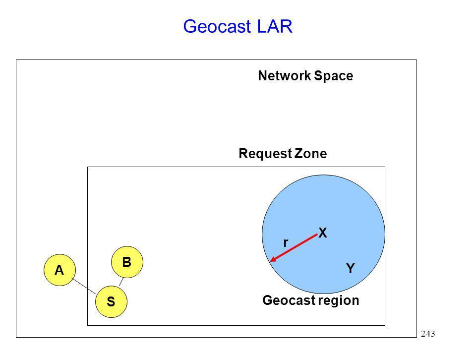 Geocast LAR Network Space Request Zone X r B A Y S Geocast region