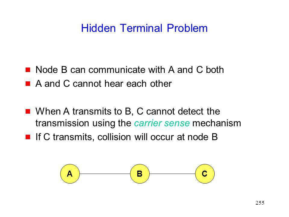 Hidden Terminal Problem