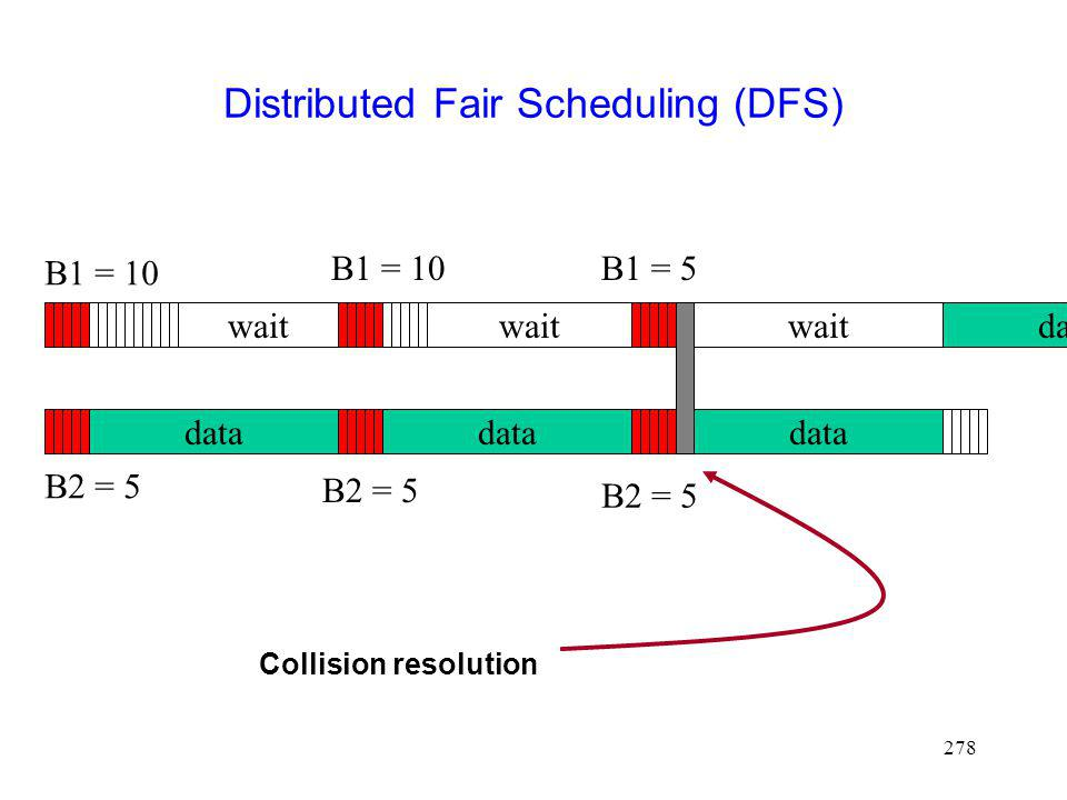 Distributed Fair Scheduling (DFS)