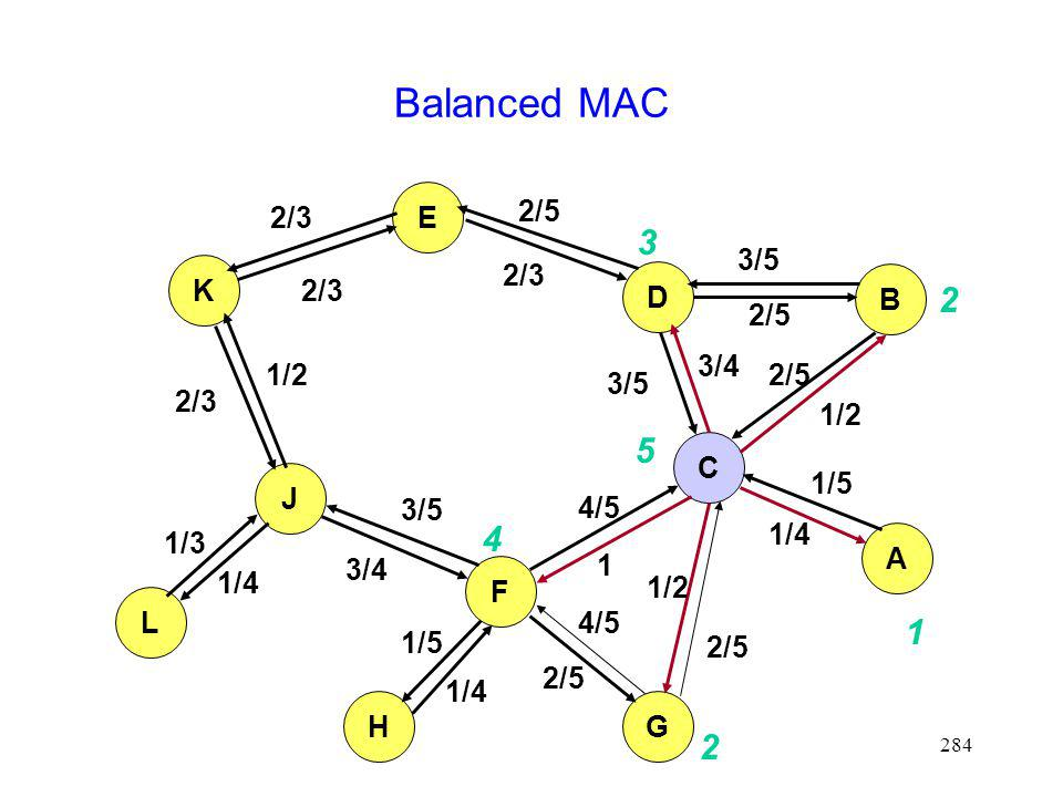 Balanced MAC 3 2 5 4 1 2 E 2/3 2/5 3/5 K 2/3 2/3 D B 2/5 3/4 1/2 2/5