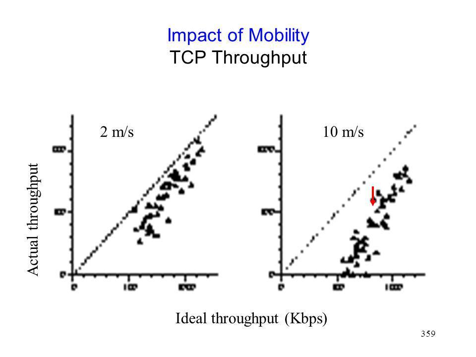 Impact of Mobility TCP Throughput