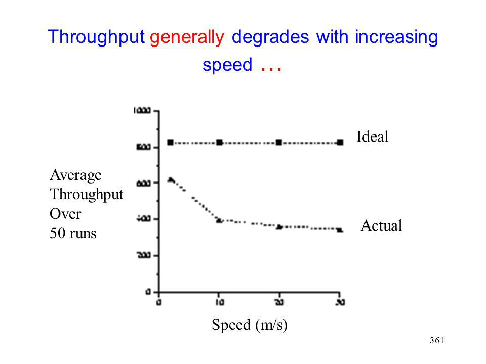 Throughput generally degrades with increasing speed …
