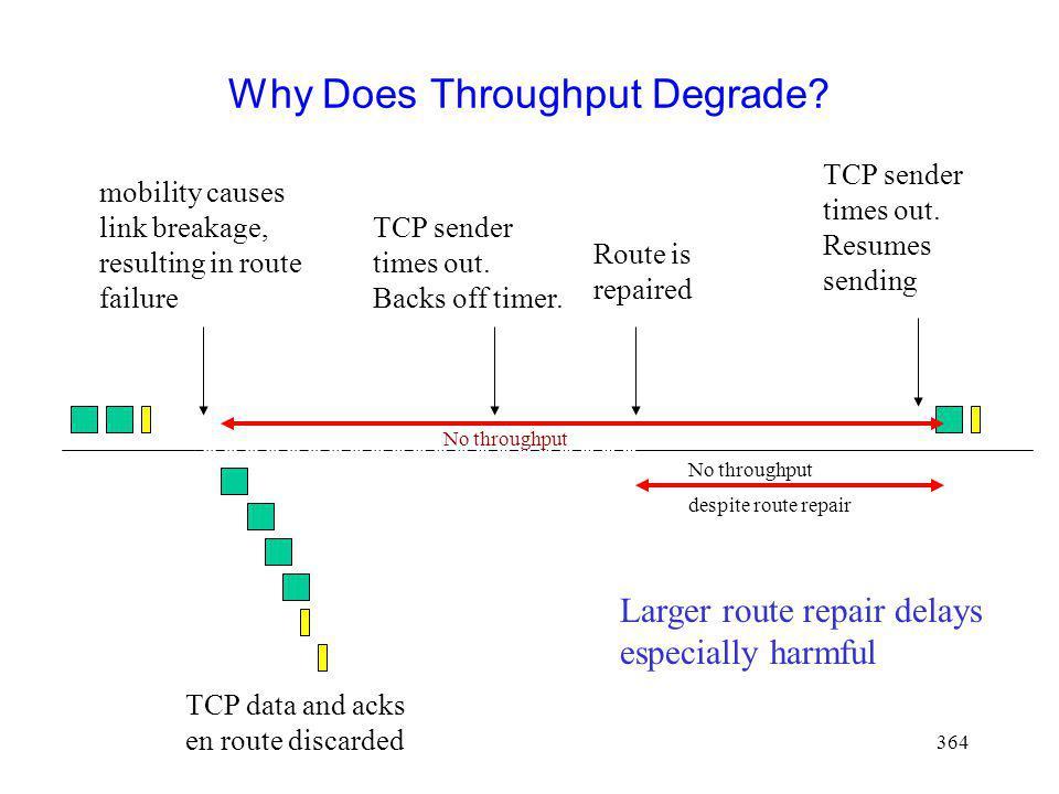 Why Does Throughput Degrade