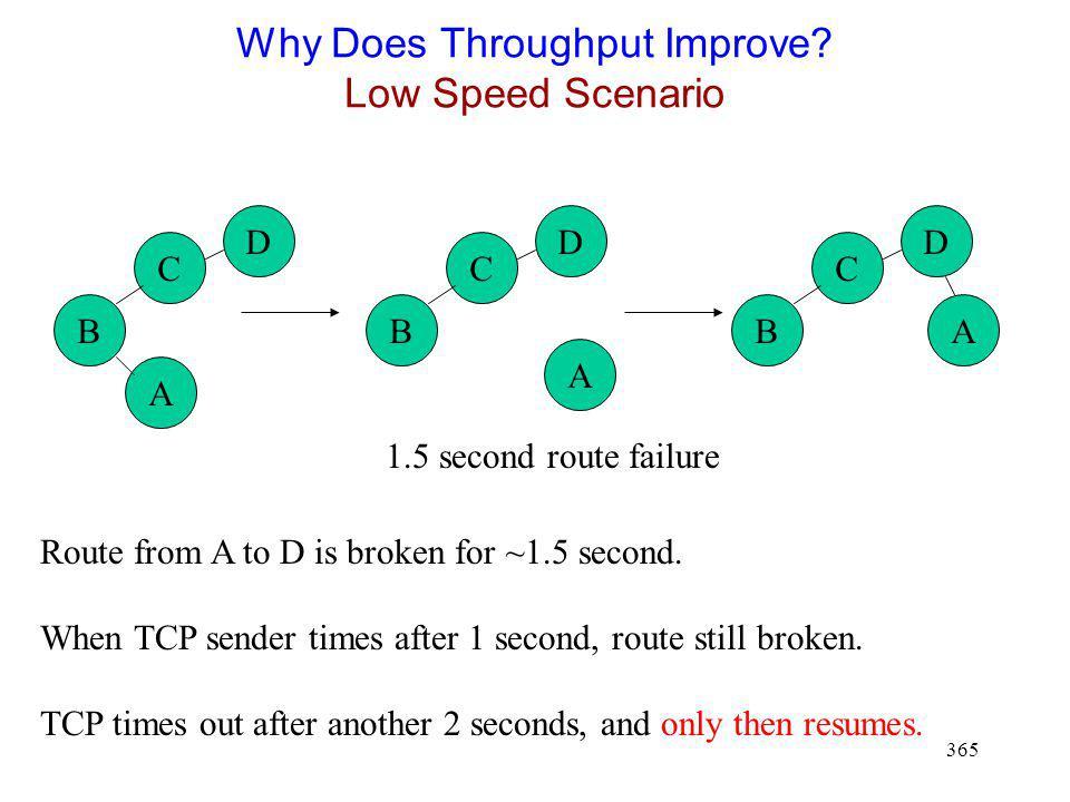Why Does Throughput Improve Low Speed Scenario