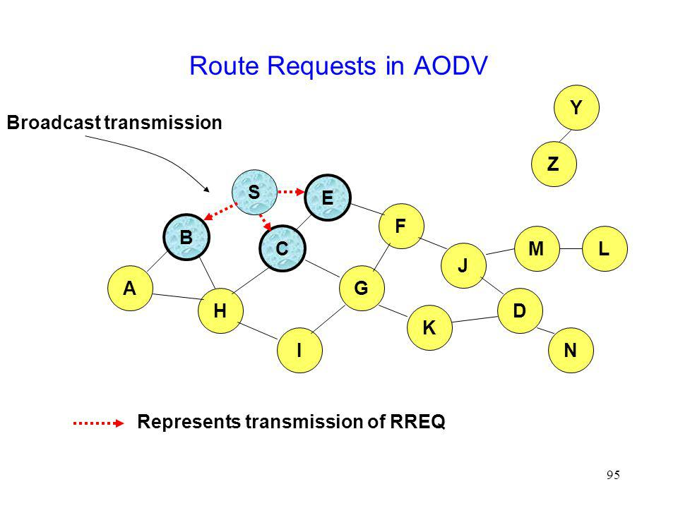 Broadcast transmission