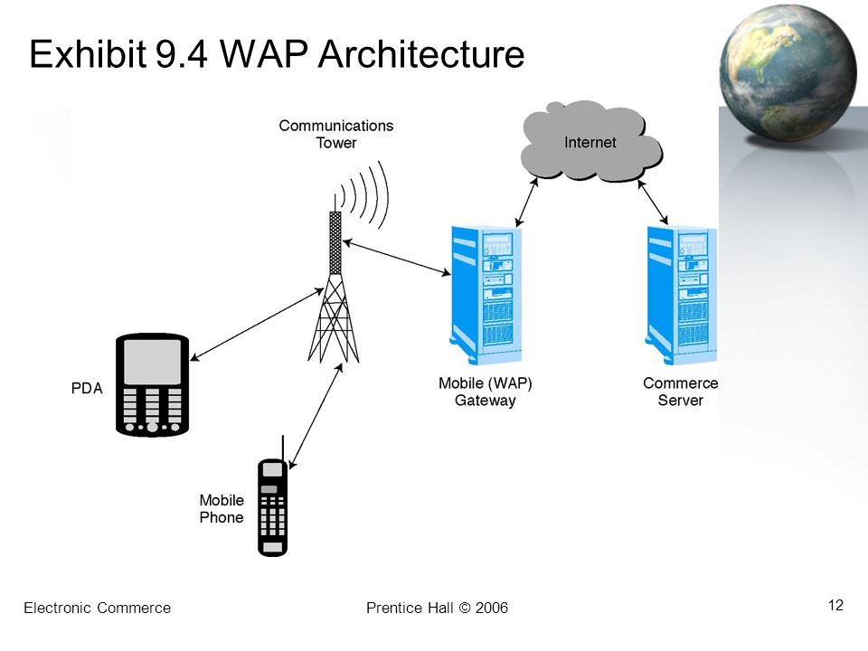 Exhibit 9.4 WAP Architecture