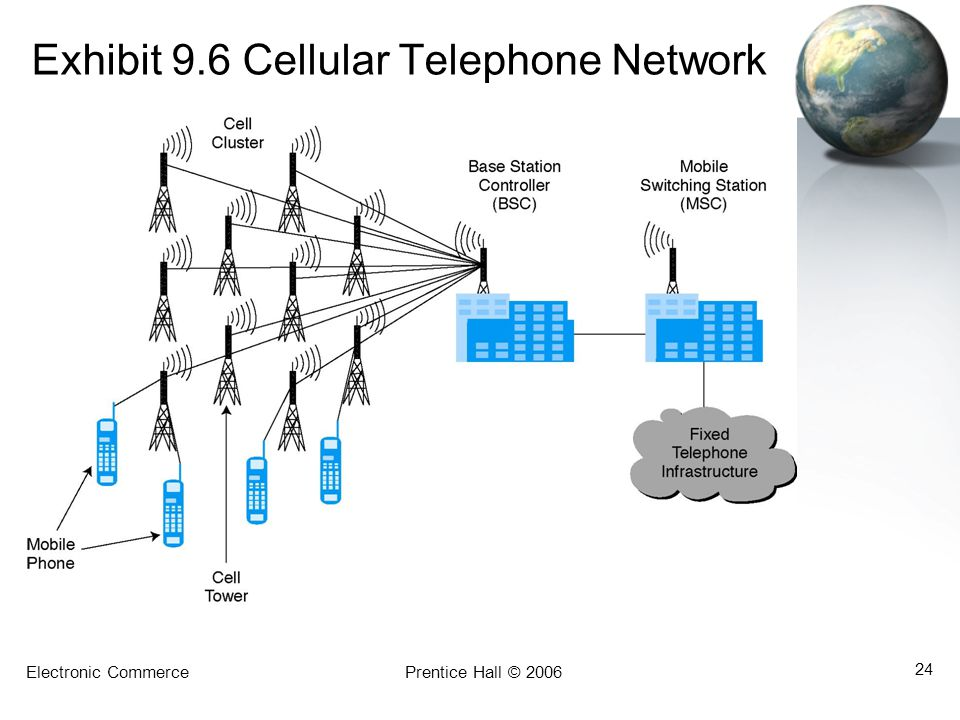 Exhibit 9.6 Cellular Telephone Network