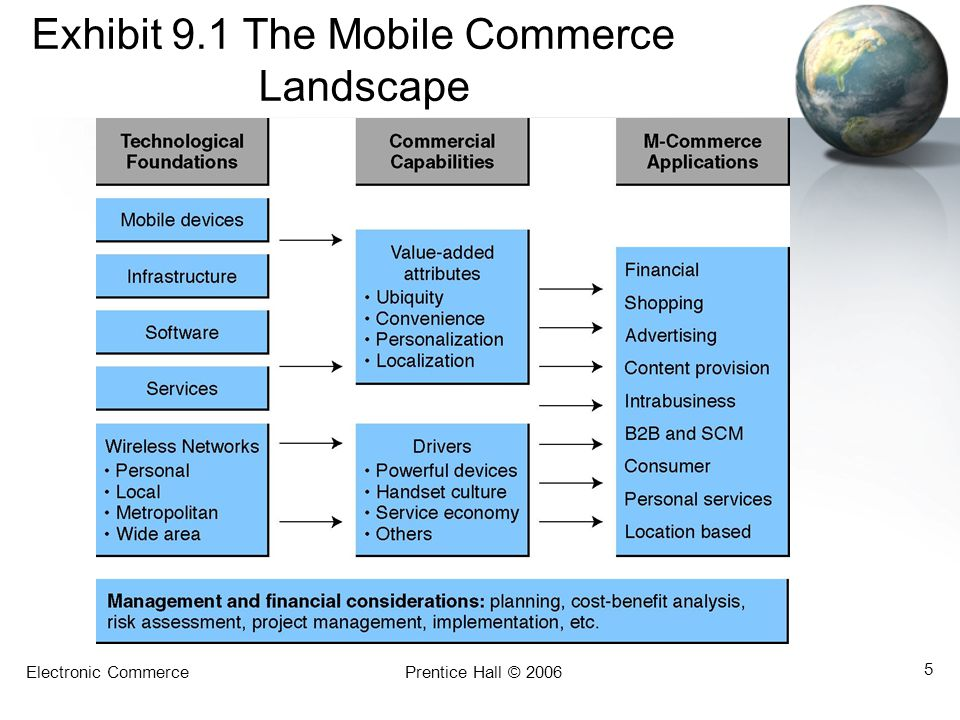 Exhibit 9.1 The Mobile Commerce Landscape