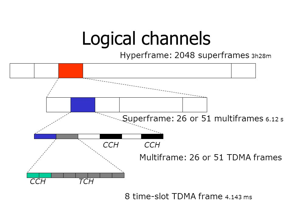 Logical channels Hyperframe: 2048 superframes 3h28m