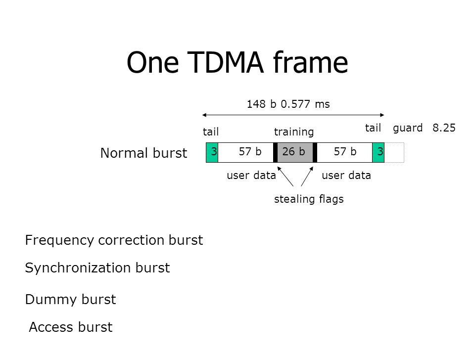 One TDMA frame Normal burst Frequency correction burst