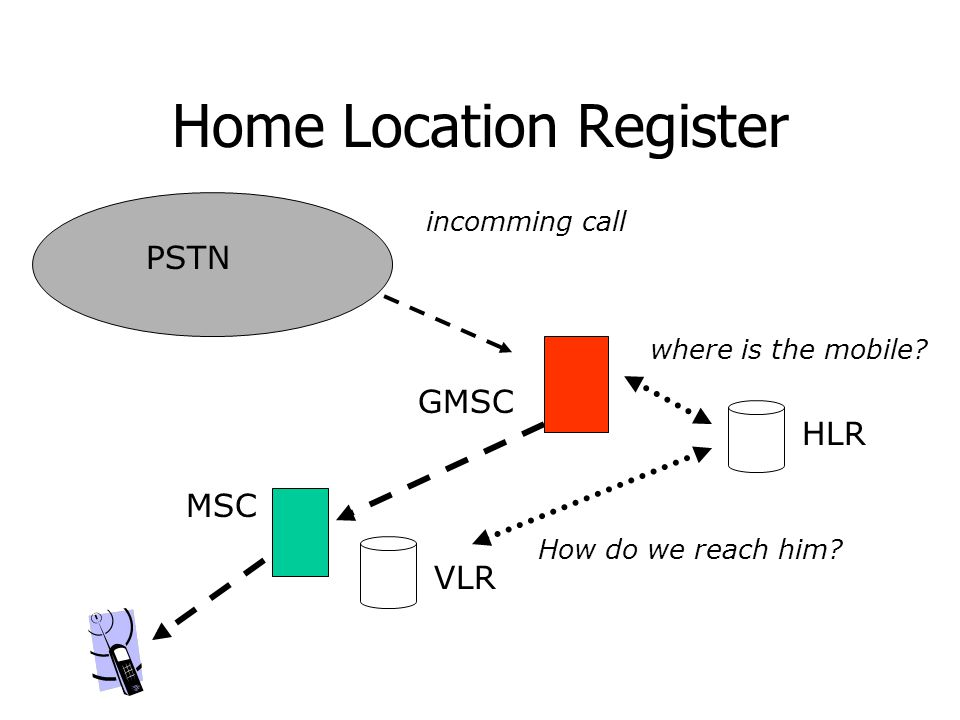 Home Location Register