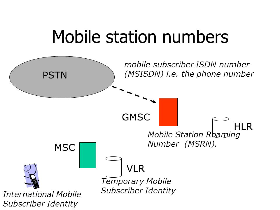 Mobile station numbers
