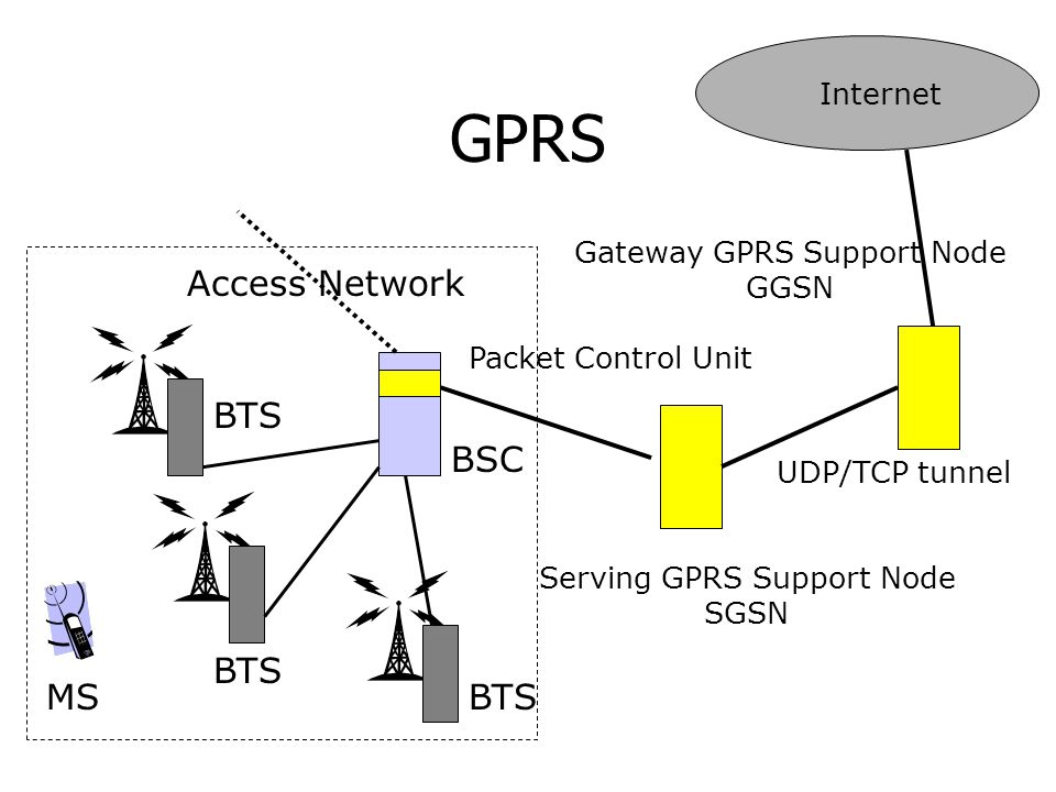 GPRS Access Network BTS BSC BTS MS BTS Internet