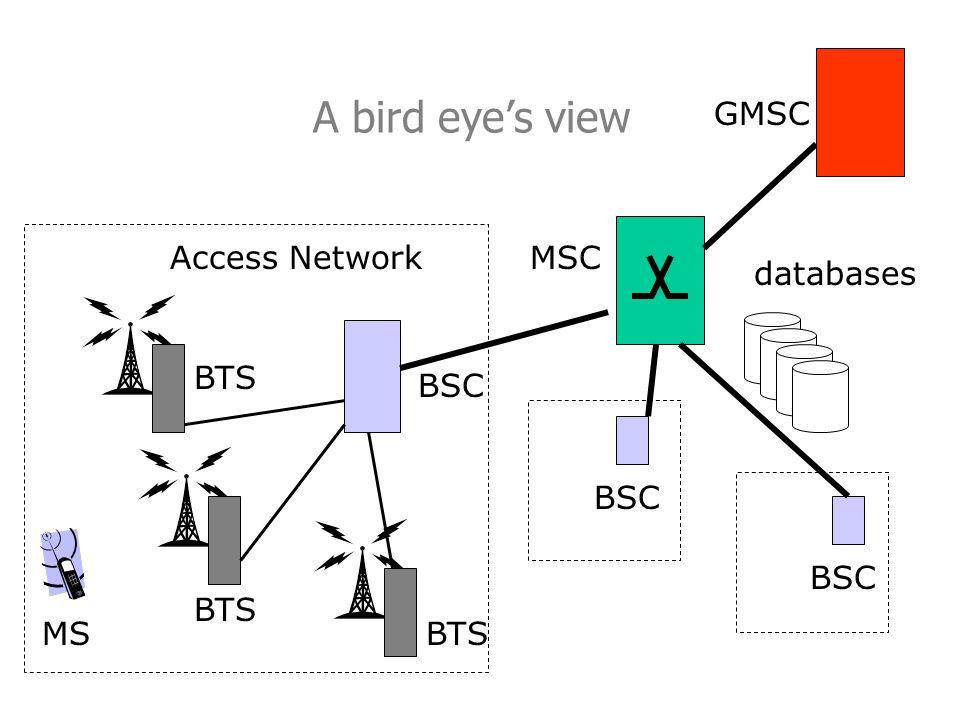 A bird eye's view GMSC Access Network MSC databases BTS BSC BSC BSC