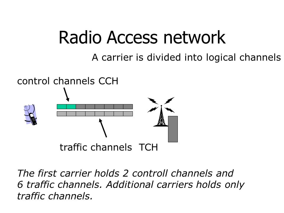 Radio Access network A carrier is divided into logical channels