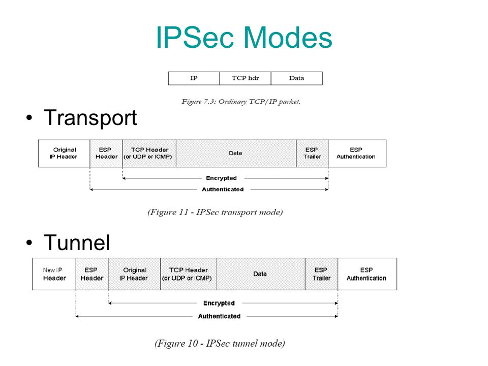 IPSec Modes Transport Tunnel