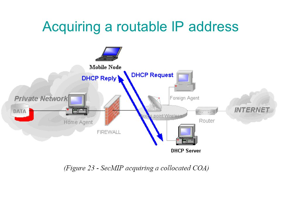 Acquiring a routable IP address