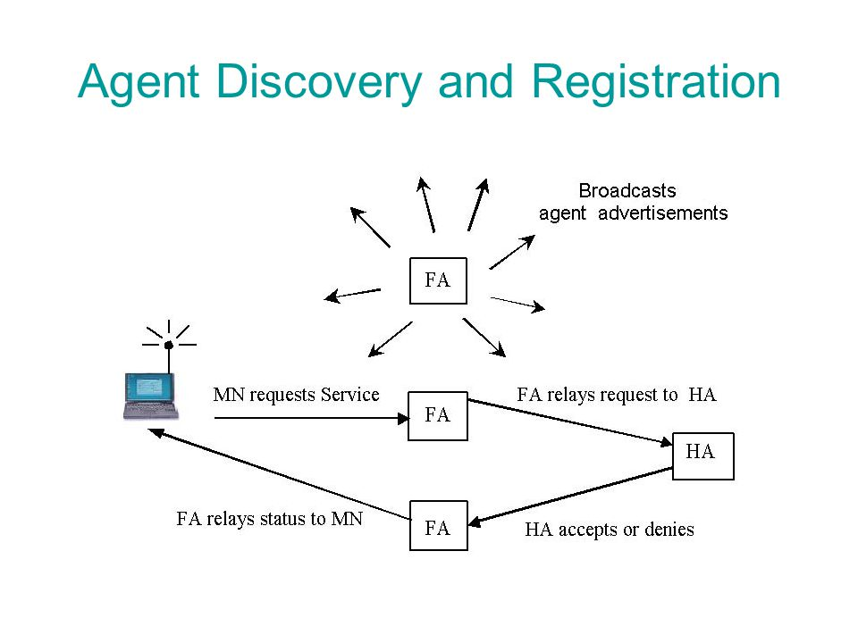 Agent Discovery and Registration