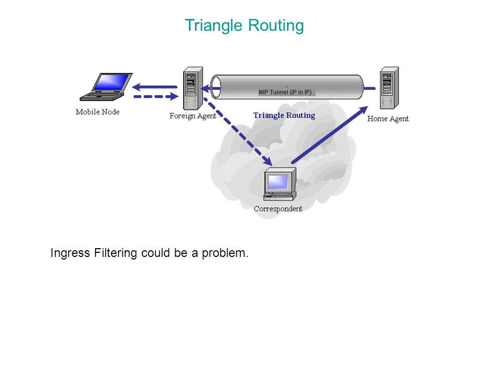 Triangle Routing Ingress Filtering could be a problem.