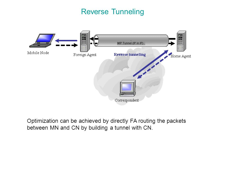 Reverse Tunneling Optimization can be achieved by directly FA routing the packets between MN and CN by building a tunnel with CN.