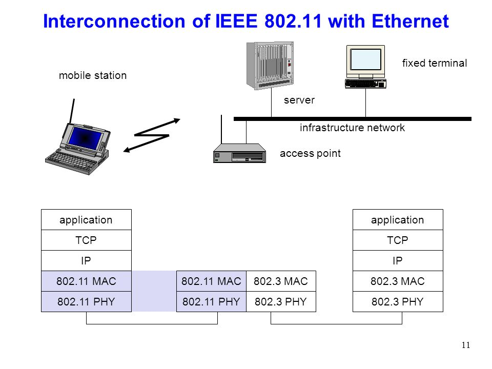 operation of different ieee 802 n network configurations 11 architect 3 ieee 802 11 terminology station (sta) architecture (cont'd): ethernet-like driver interface supports virtually all protocol stacks.