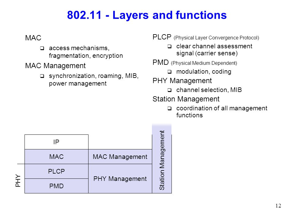802.11 - Layers and functions MAC MAC Management