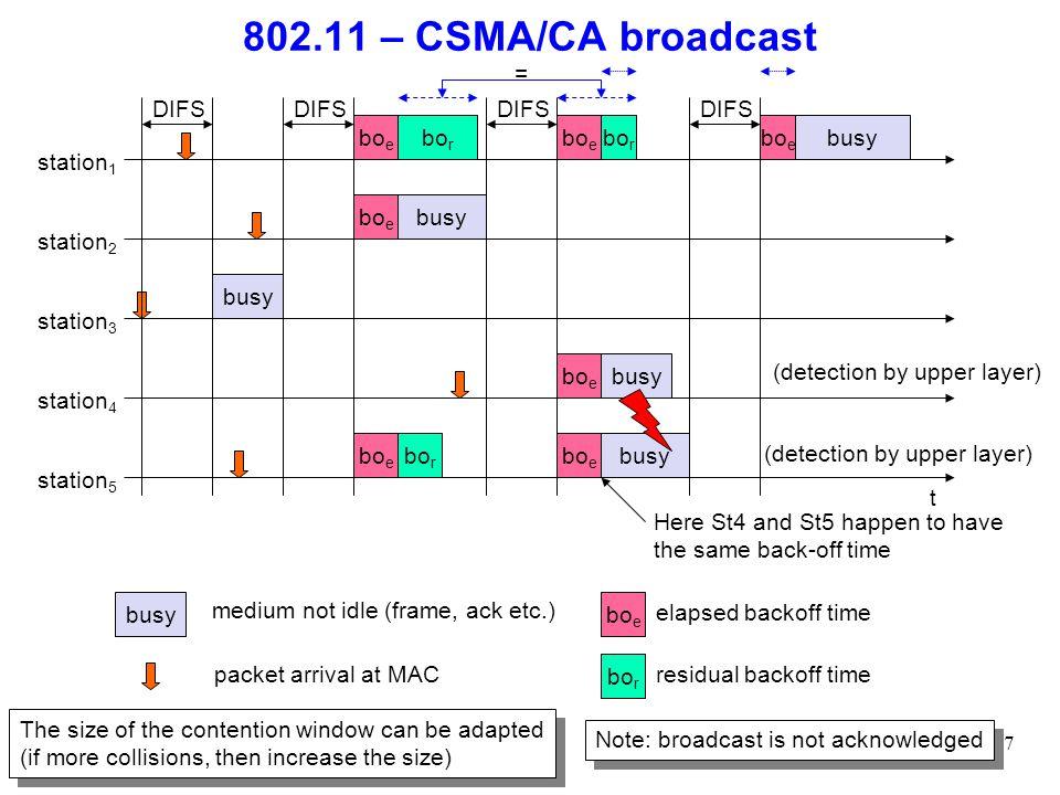 802.11 – CSMA/CA broadcast = DIFS DIFS DIFS DIFS boe bor boe bor boe