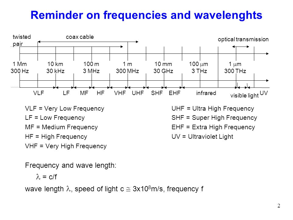 Reminder on frequencies and wavelenghts