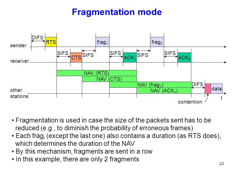 Fragmentation mode DIFS. RTS. frag1. frag2. sender. SIFS. SIFS. SIFS. SIFS. SIFS. CTS. ACK1.