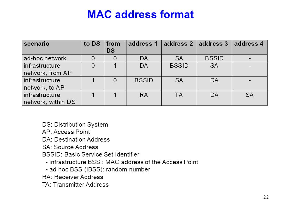 MAC address format DS: Distribution System AP: Access Point