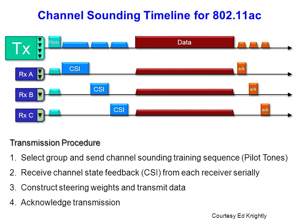 Channel Sounding Timeline for 802.11ac