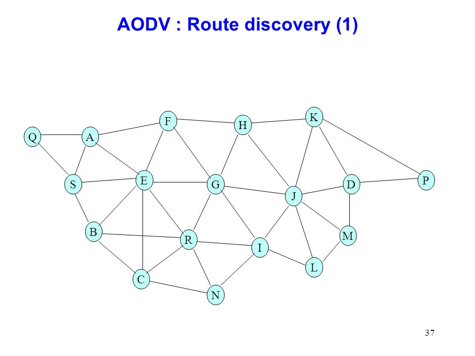 AODV : Route discovery (1)
