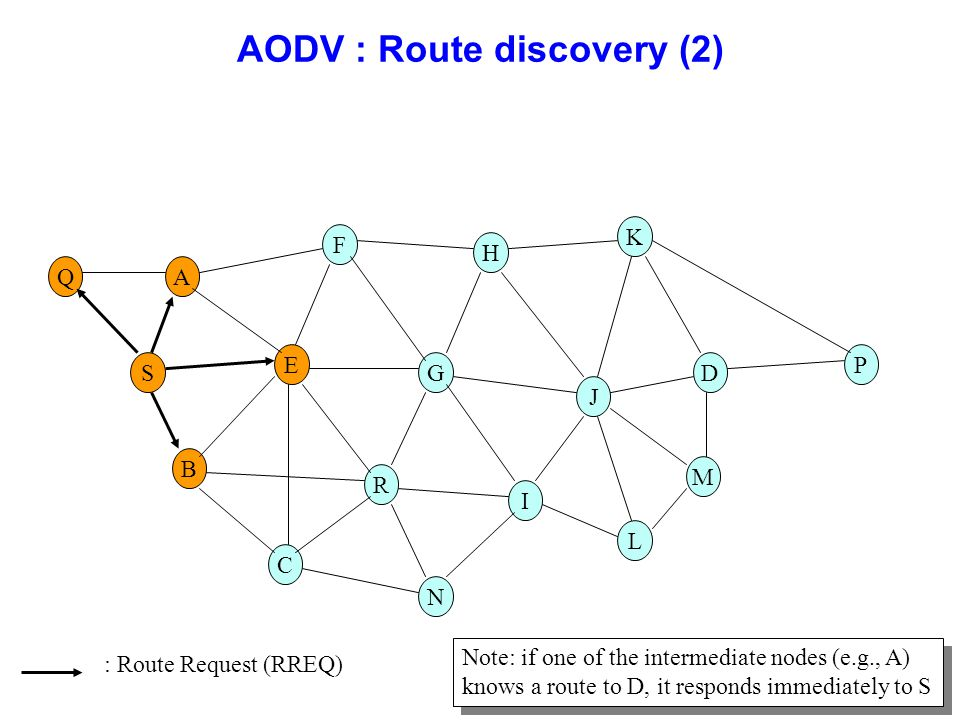 AODV : Route discovery (2)