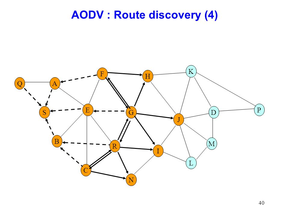 AODV : Route discovery (4)