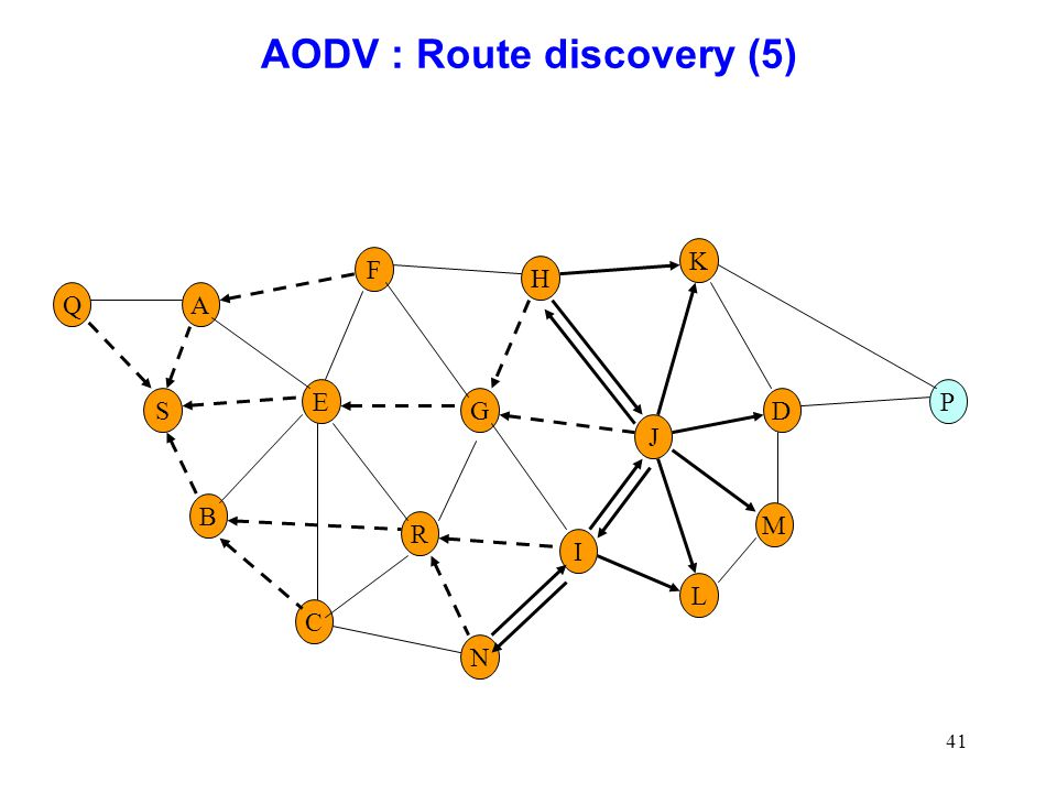 AODV : Route discovery (5)