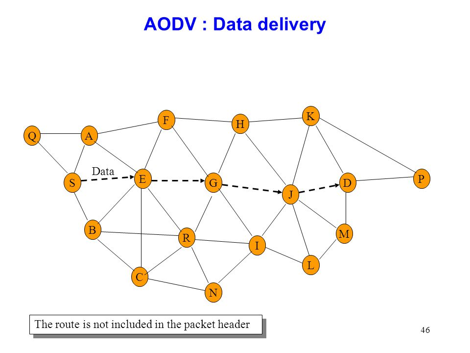 AODV : Data delivery K F H Q A Data E P S G D J B M R I L C N