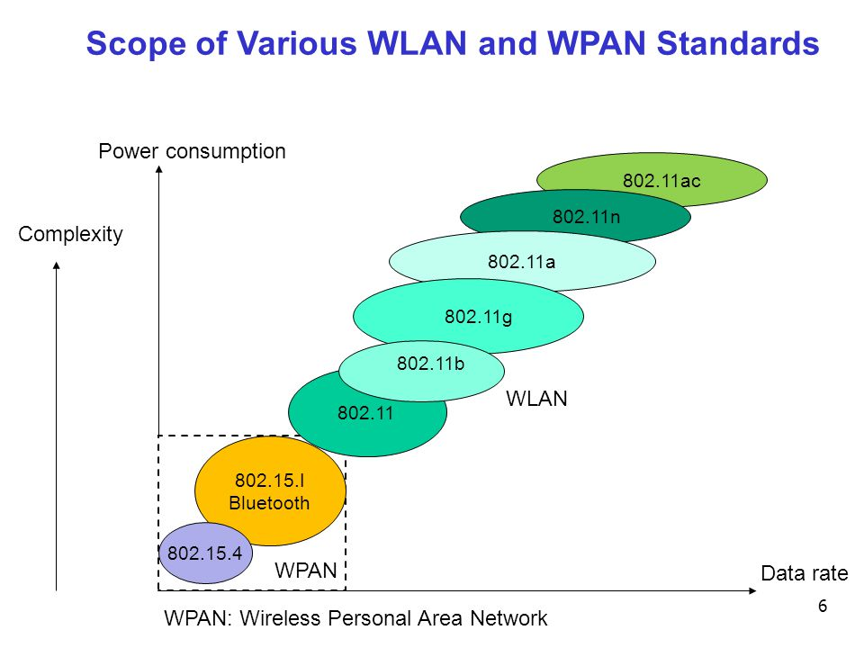 Scope of Various WLAN and WPAN Standards