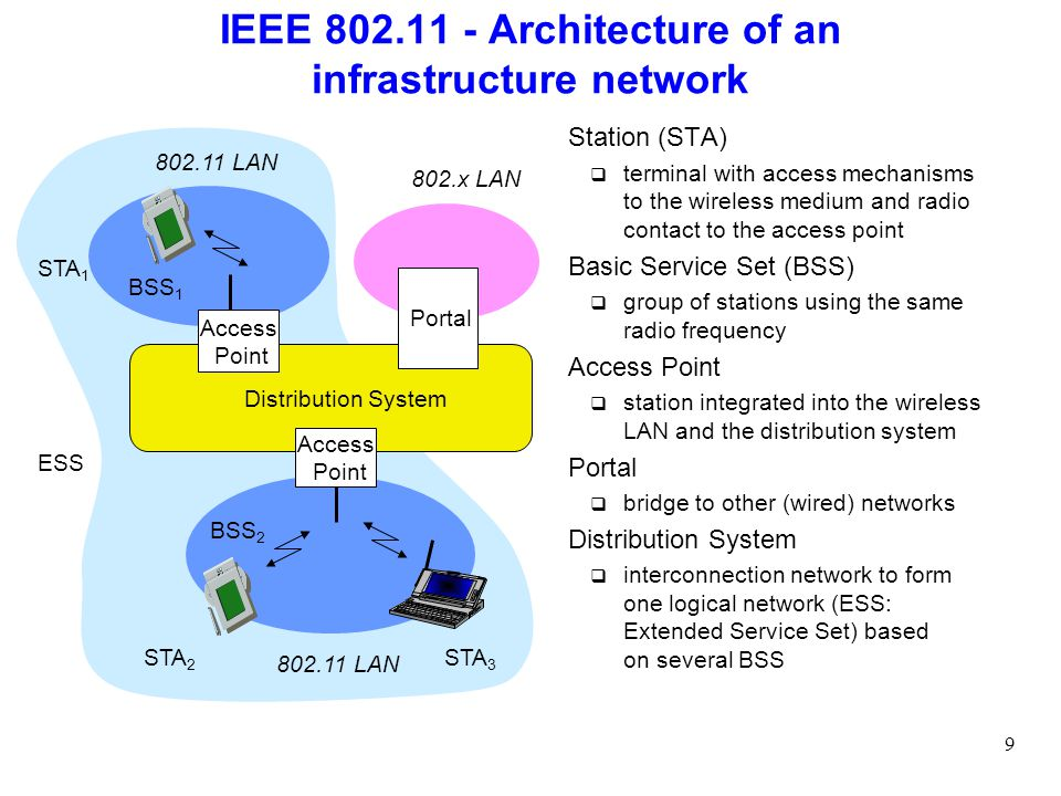 Module b wlan protocol aspects ppt download for Ieee 802 11 architecture