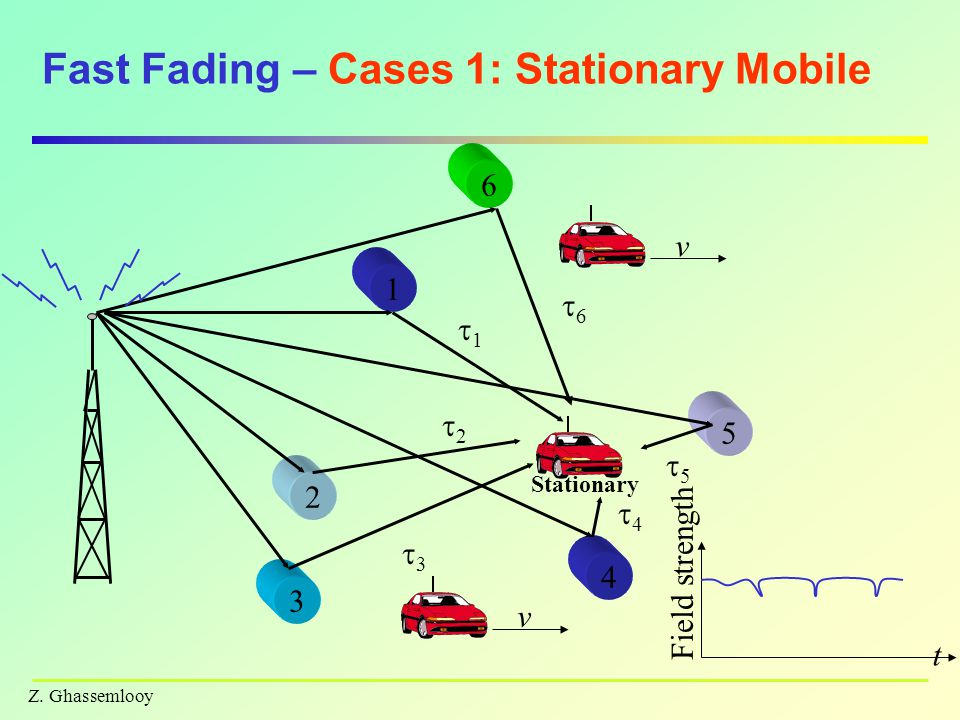 Fast Fading – Cases 1: Stationary Mobile