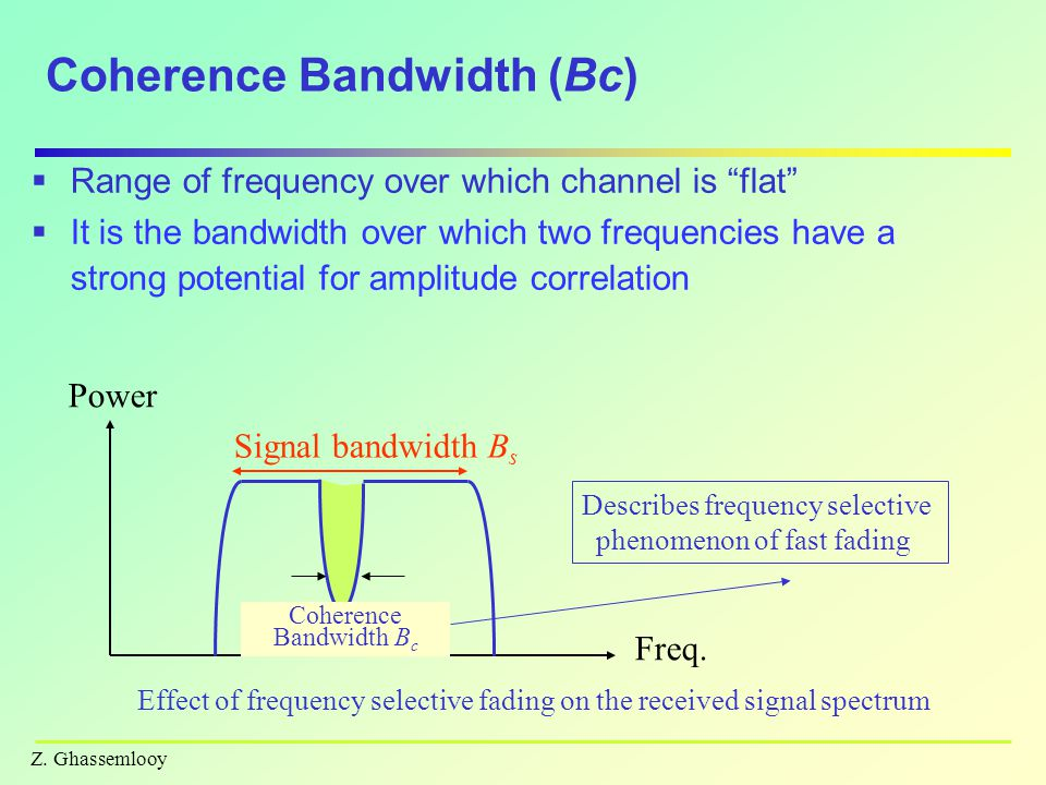 Coherence Bandwidth (Bc)